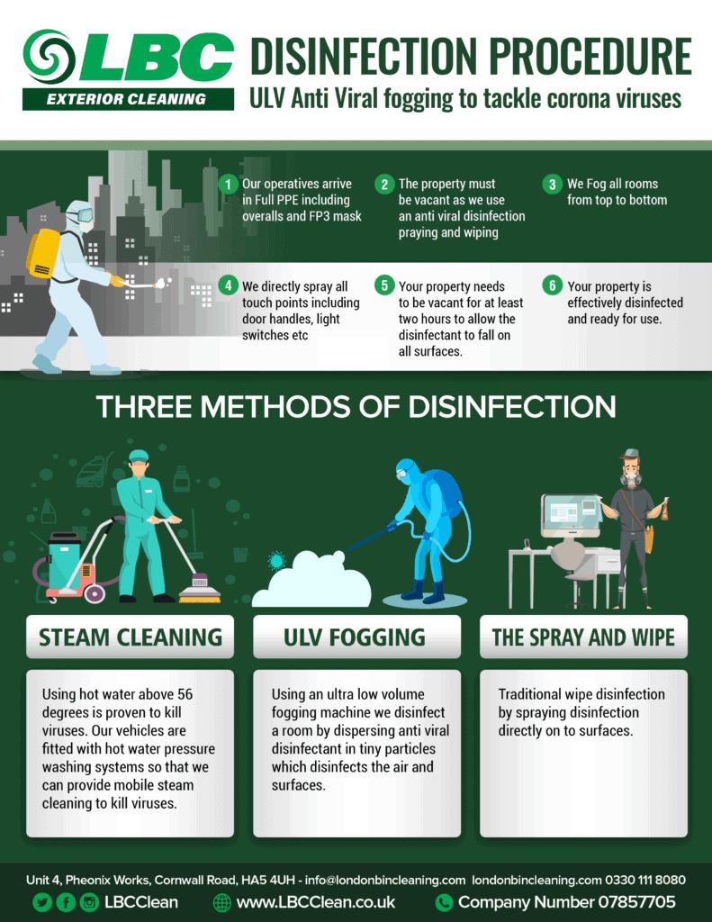 Three Methods of Disinfection
