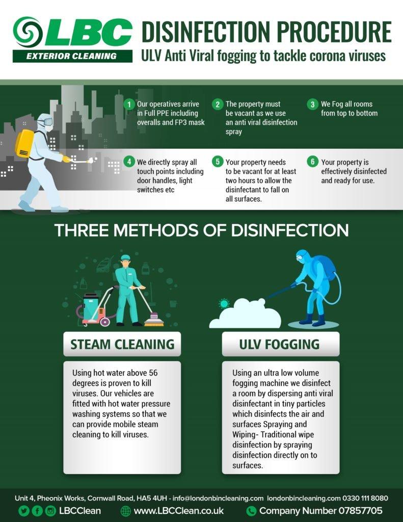 Three Methods of Disinfection to KILL COVID-19 Coronavirus